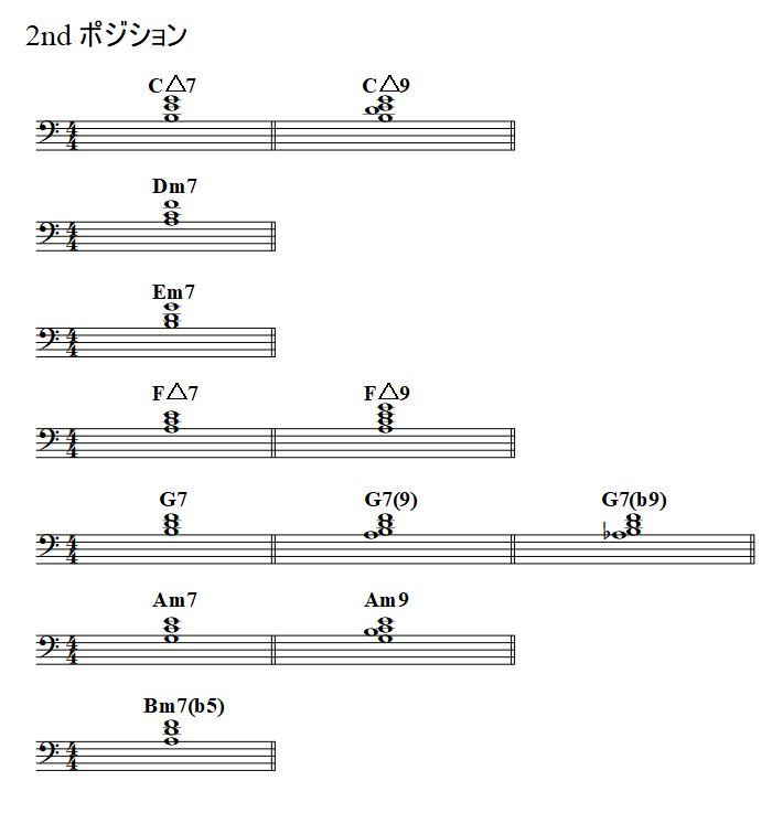 左手でのコードの押さえ方 第2ポジション Key=C